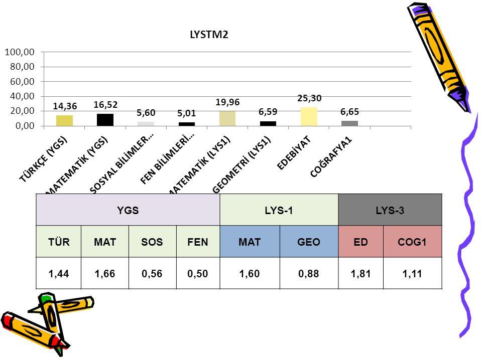 YGS LYS-1 LYS-3 TÜR MAT SOS FEN GEO ED COG1 1,44 1,66 0,56 0,50 1,60 0,88 1,81 1,11