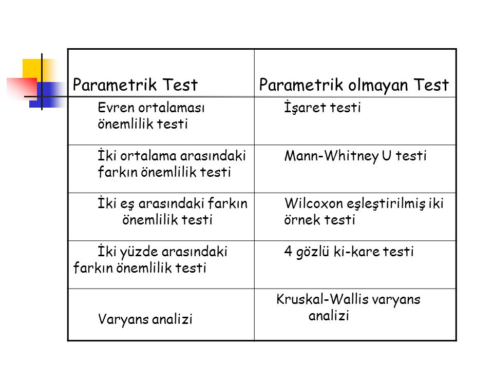 Parametrik olmayan Test