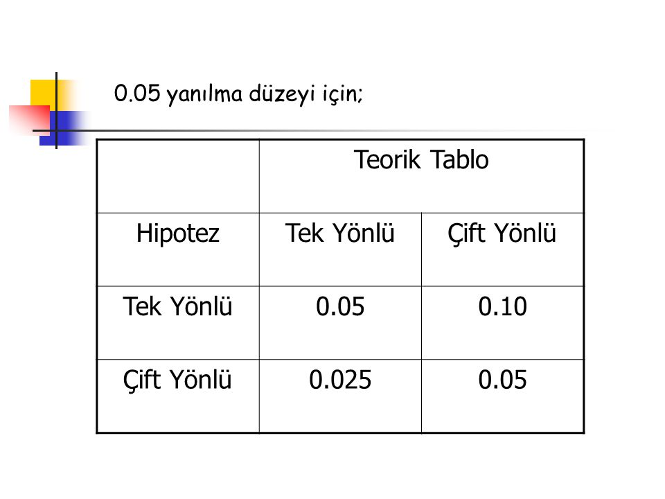 Teorik Tablo Hipotez Tek Yönlü Çift Yönlü 0.05 0.10 0.025