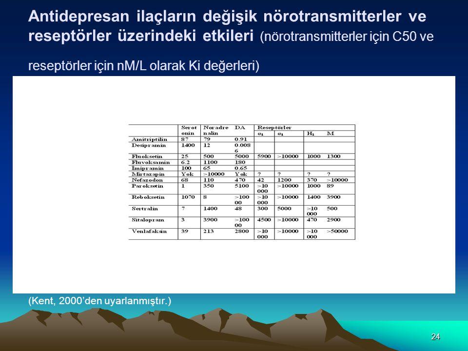 Antidepresan ilaçların değişik nörotransmitterler ve reseptörler üzerindeki etkileri (nörotransmitterler için C50 ve reseptörler için nM/L olarak Ki değerleri)