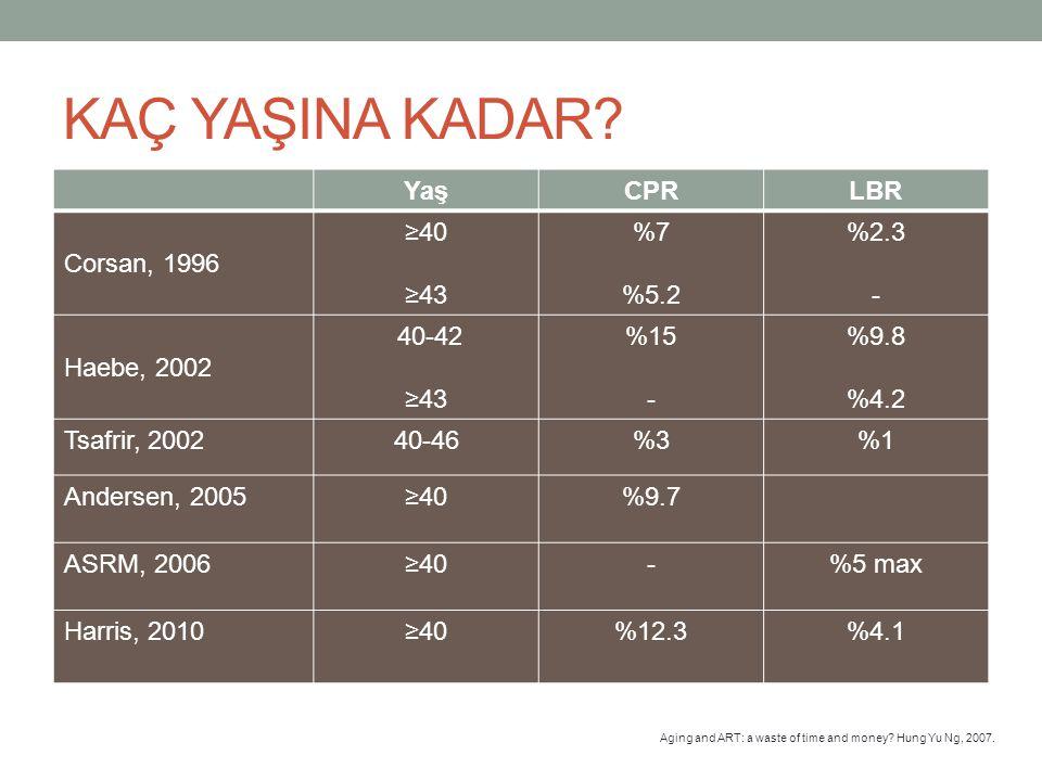 KAÇ YAŞINA KADAR Yaş CPR LBR Corsan, 1996 ≥40 ≥43 %7 %5.2 %2.3 -
