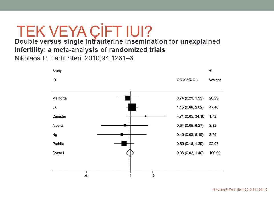 TEK VEYA ÇİFT IUI Double versus single intrauterine insemination for unexplained infertility: a meta-analysis of randomized trials.