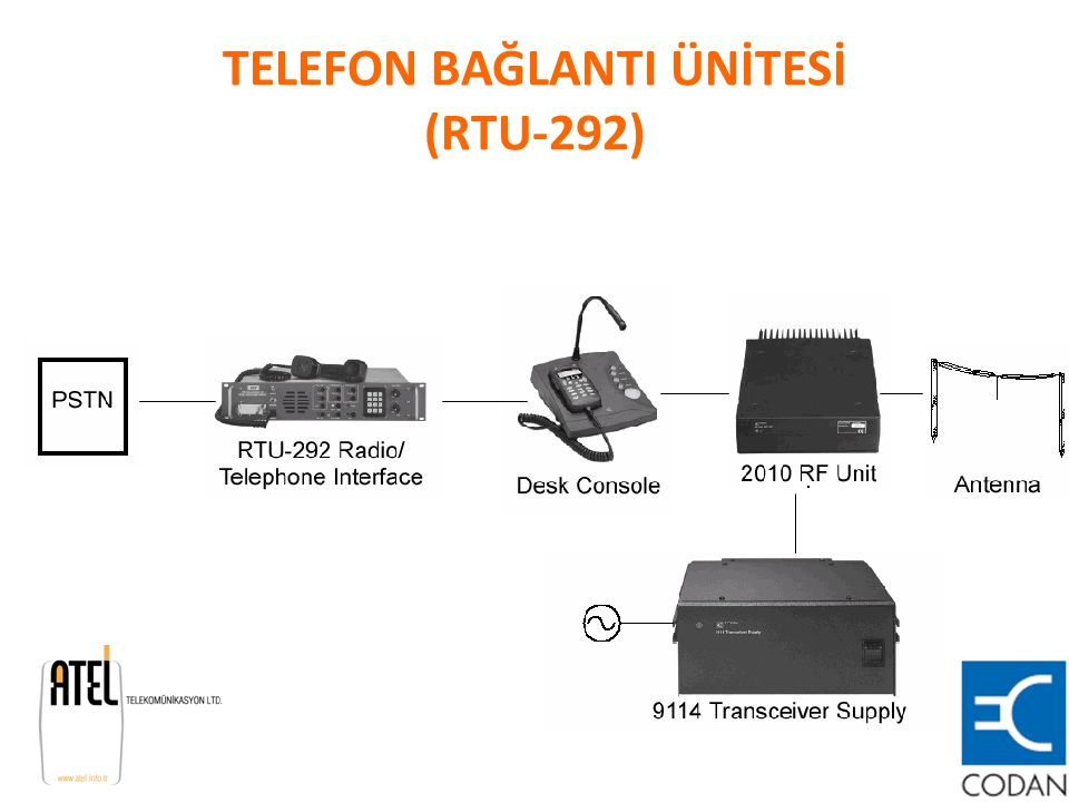 TELEFON BAĞLANTI ÜNİTESİ (RTU-292)