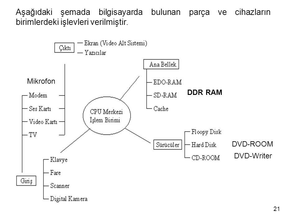 Aşağıdaki şemada bilgisayarda bulunan parça ve cihazların birimlerdeki işlevleri verilmiştir.