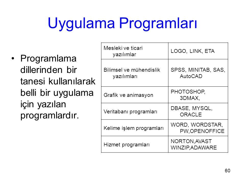 Uygulama Programları Mesleki ve ticari yazılımlar. LOGO, LINK, ETA. Bilimsel ve mühendislik yazılımları.