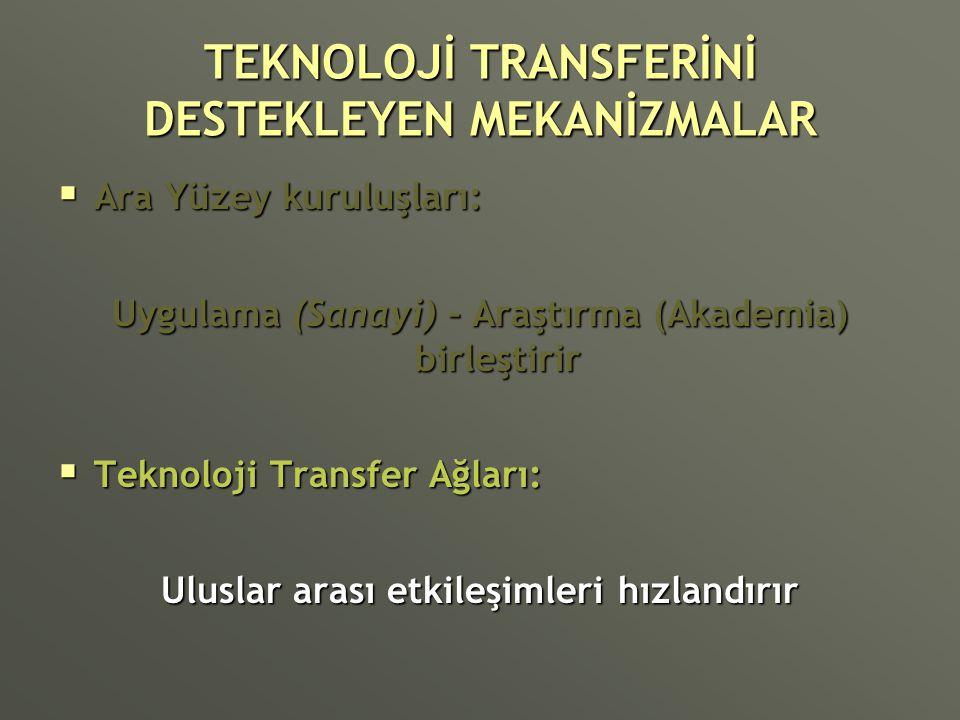 TEKNOLOJİ TRANSFERİNİ DESTEKLEYEN MEKANİZMALAR