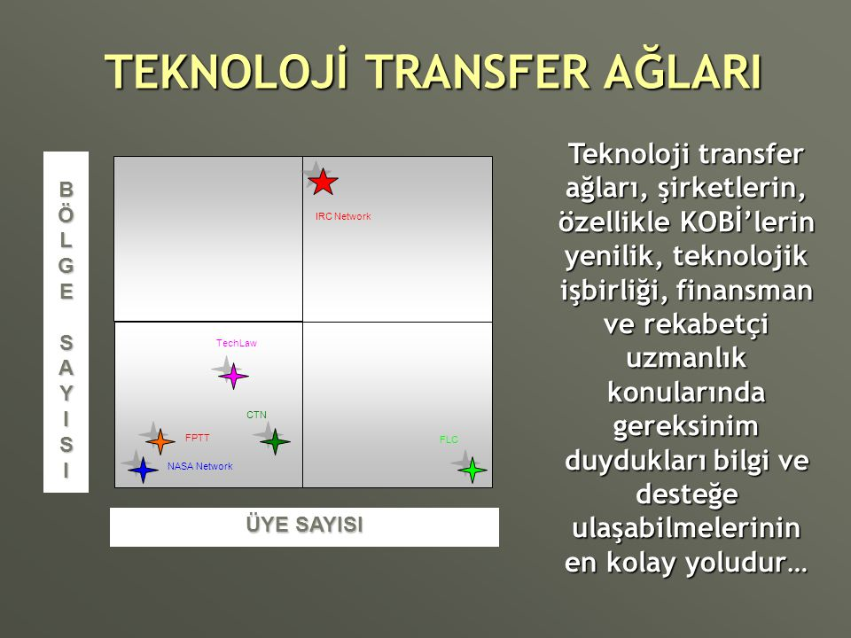 TEKNOLOJİ TRANSFER AĞLARI