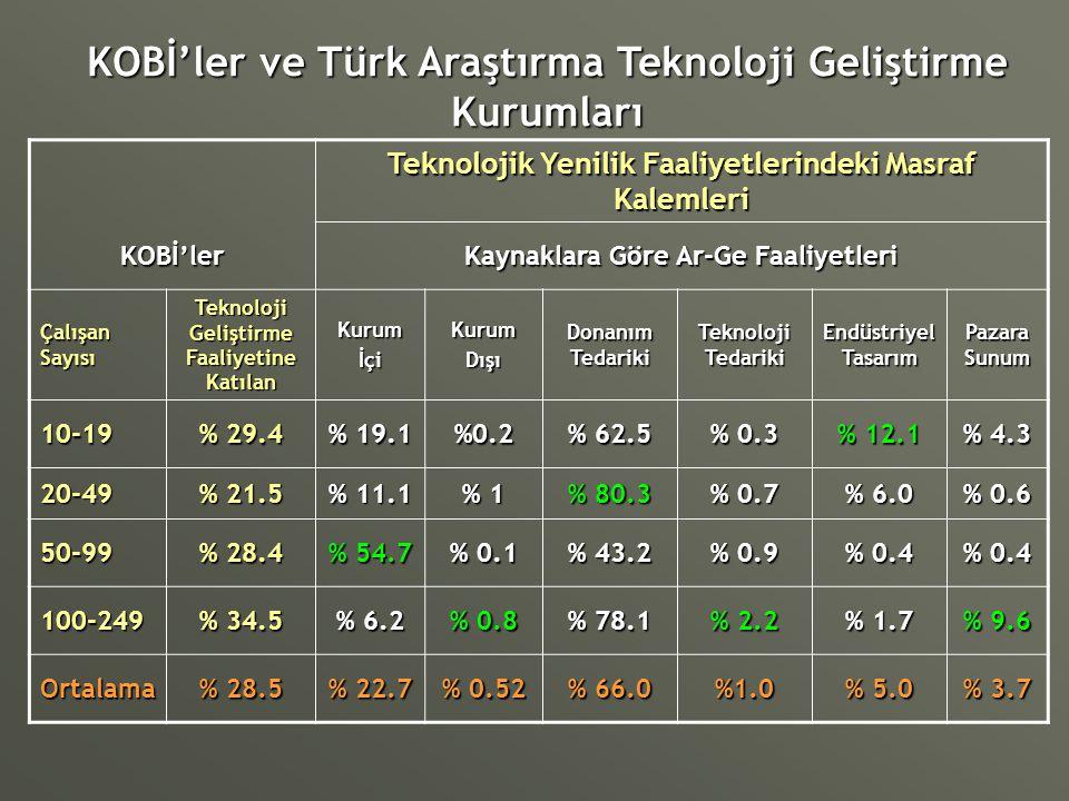 KOBİ'ler ve Türk Araştırma Teknoloji Geliştirme Kurumları