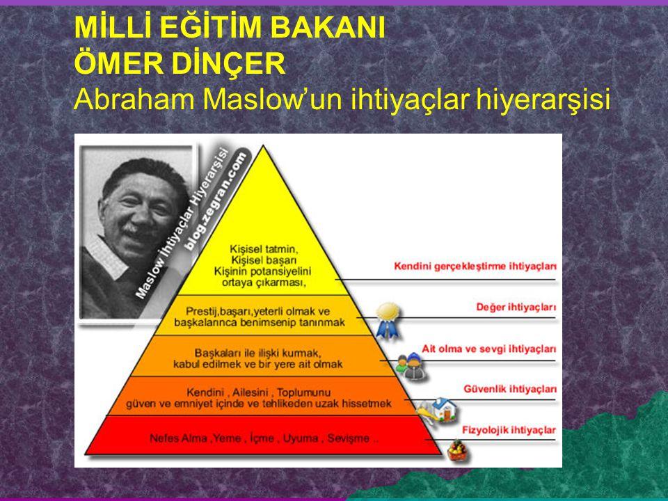 Abraham Maslow'un ihtiyaçlar hiyerarşisi