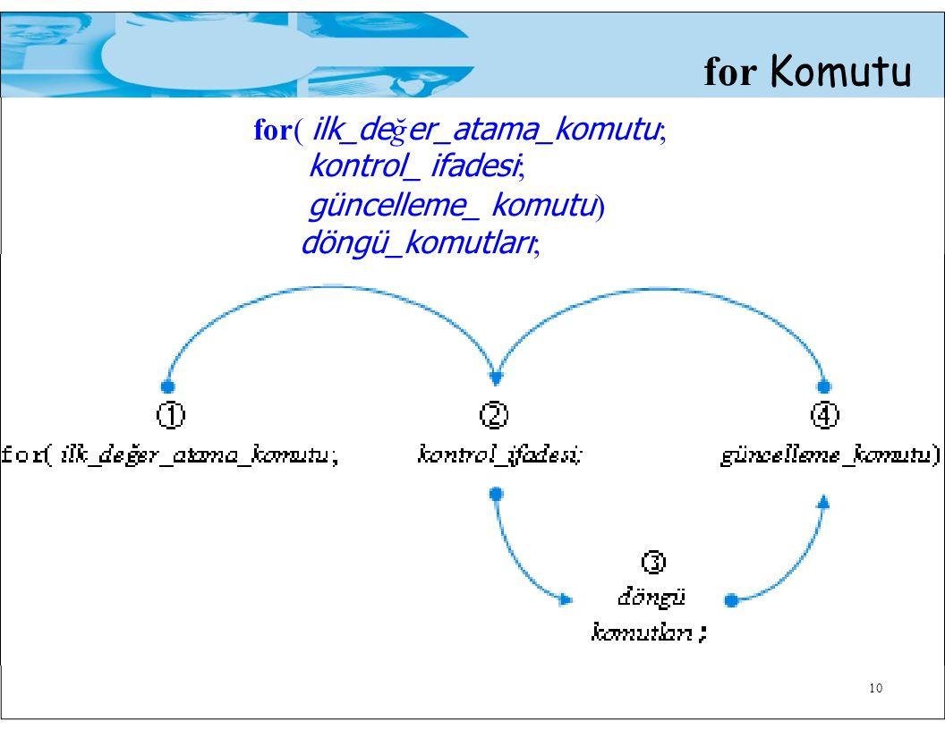 for( ilk_değer_atama_komutu; kontrol_ ifadesi; güncelleme_ komutu)