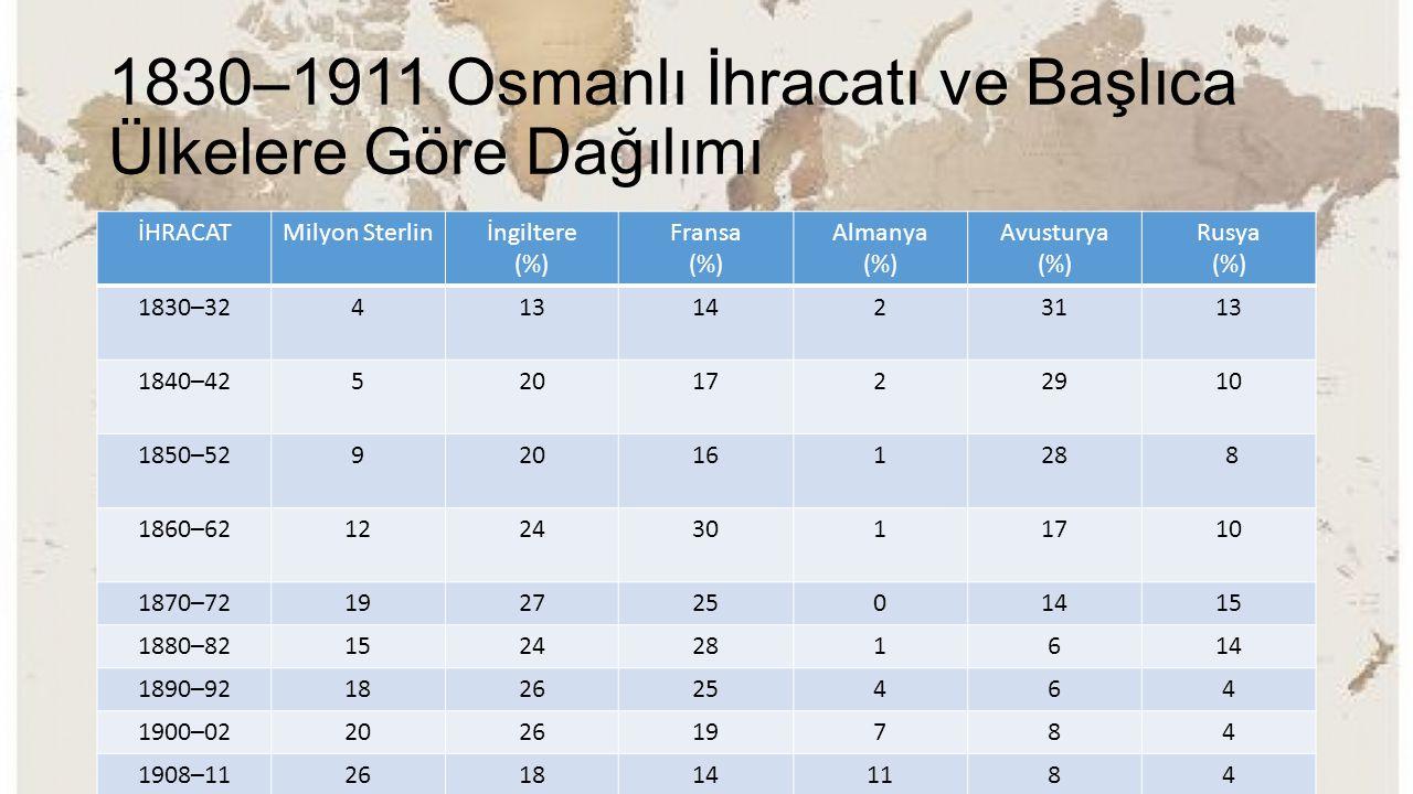 1830–1911 Osmanlı İhracatı ve Başlıca Ülkelere Göre Dağılımı