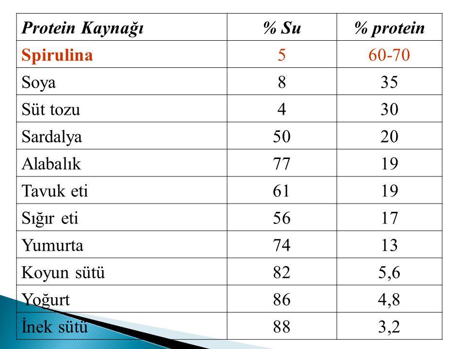 Protein Kaynağı % Su. % protein. Spirulina. 5. 60-70. Soya. 8. 35. Süt tozu. 4. 30. Sardalya.
