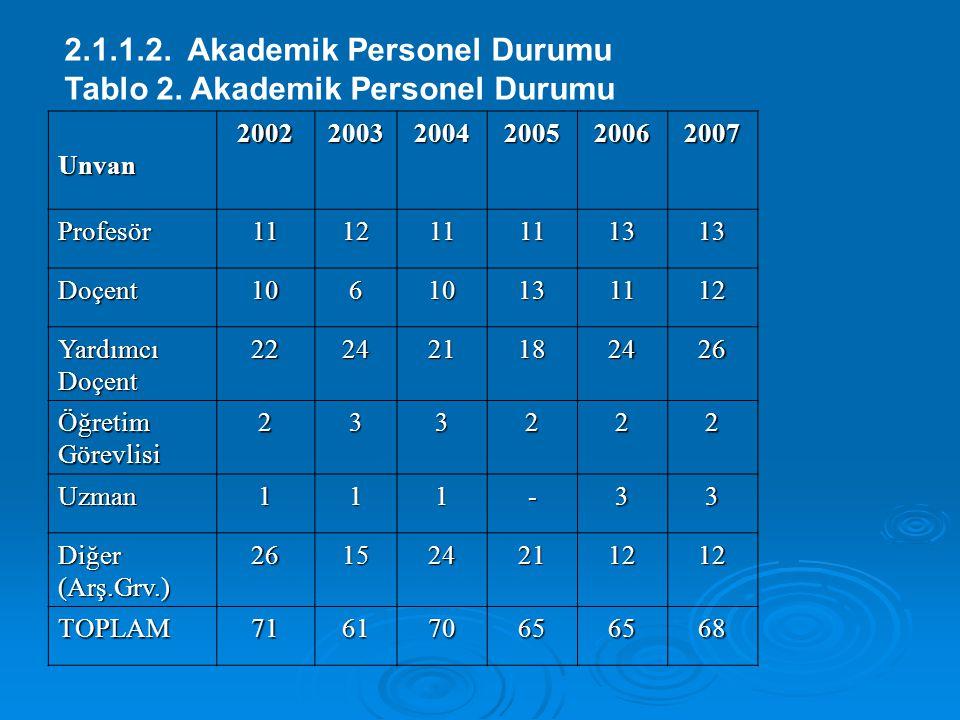 2.1.1.2. Akademik Personel Durumu Tablo 2. Akademik Personel Durumu