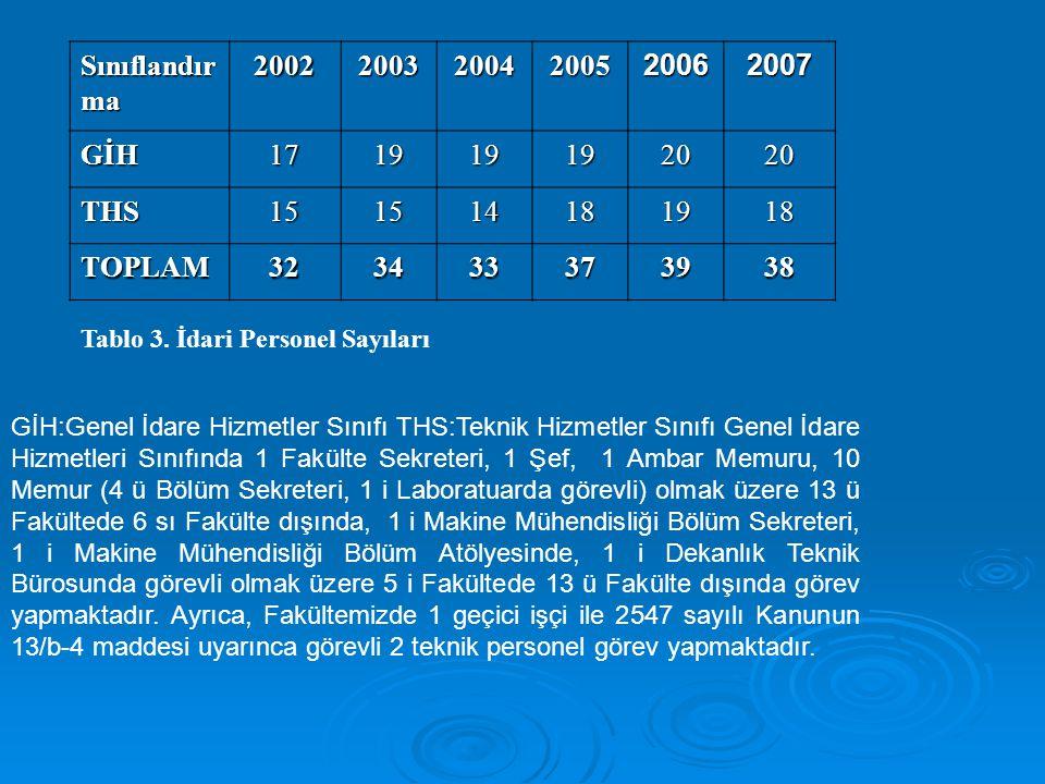 Sınıflandırma 2002. 2003. 2004. 2005. 2006. 2007. GİH. 17. 19. 20. THS. 15. 14. 18. TOPLAM.