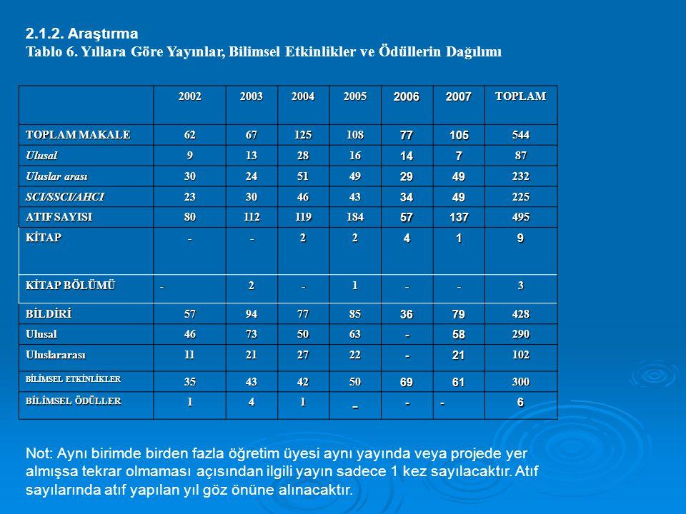 2.1.2. Araştırma Tablo 6. Yıllara Göre Yayınlar, Bilimsel Etkinlikler ve Ödüllerin Dağılımı. 2002.