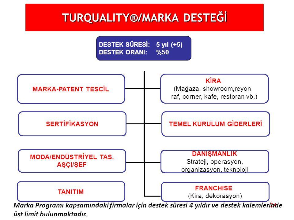 TURQUALITY®/MARKA DESTEĞİ