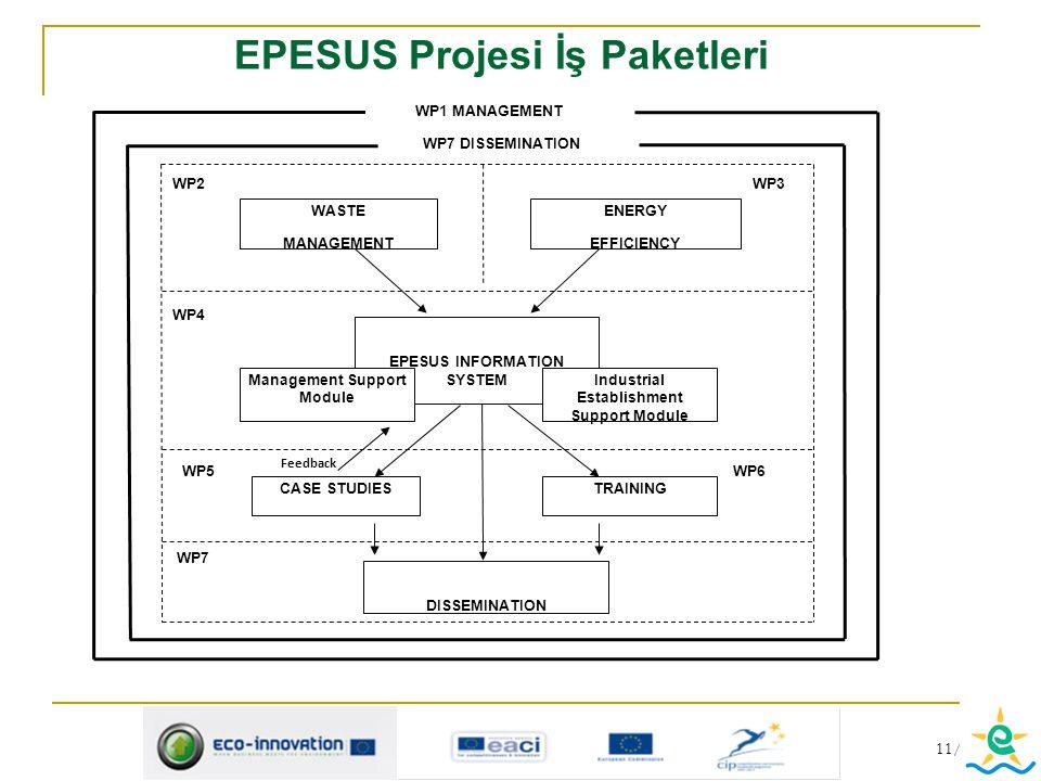 EPESUS Projesi İş Paketleri