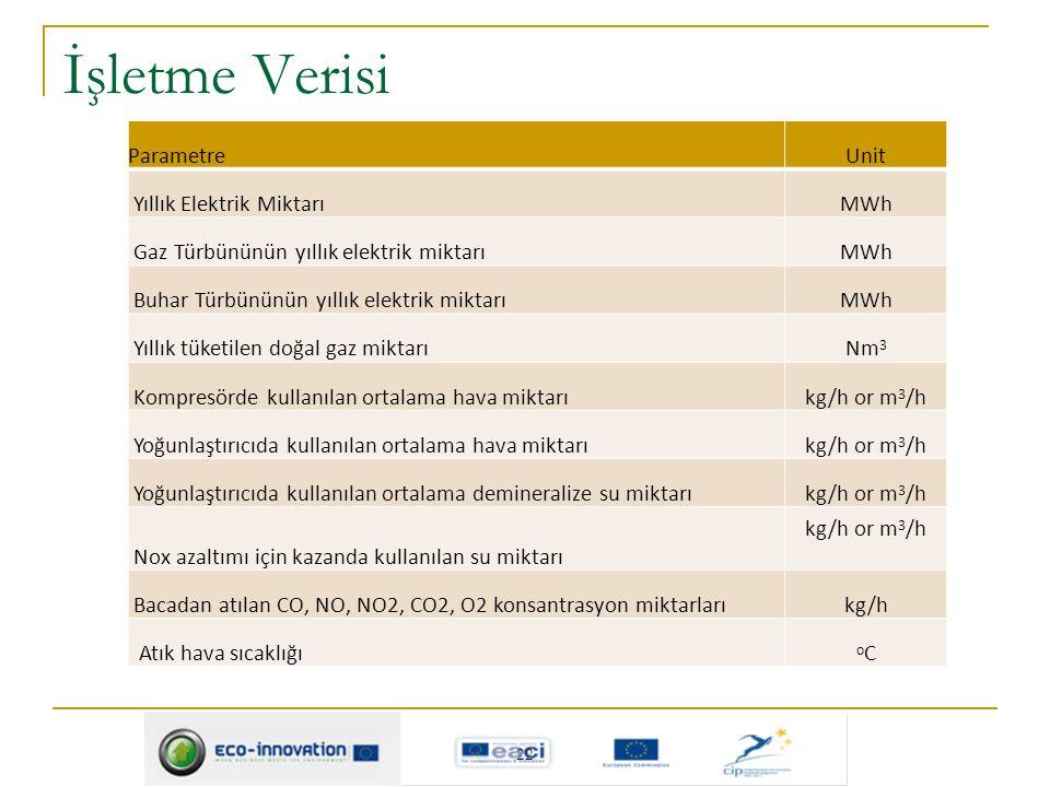 İşletme Verisi Parametre Unit Yıllık Elektrik Miktarı MWh