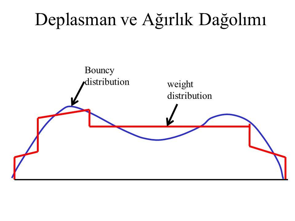 Deplasman ve Ağırlık Dağolımı