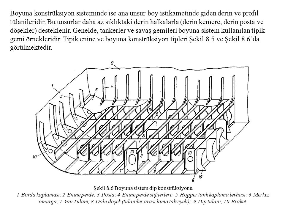Şekil 8.6 Boyuna sistem dip konstrüksiyonu