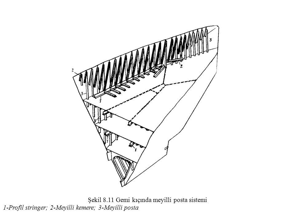 Şekil 8.11 Gemi kıçında meyilli posta sistemi