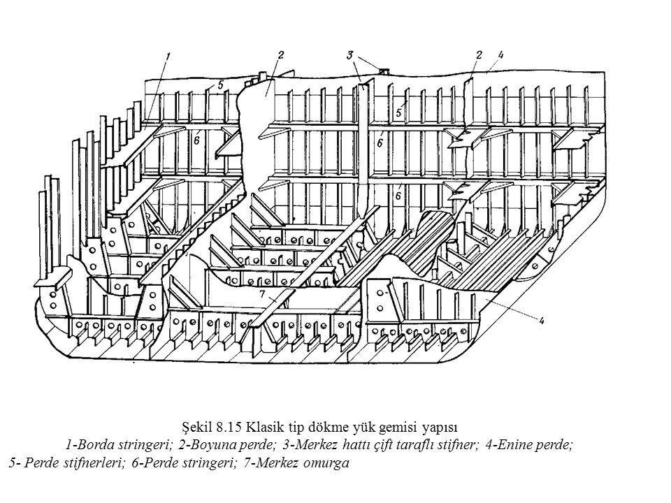 Şekil 8.15 Klasik tip dökme yük gemisi yapısı