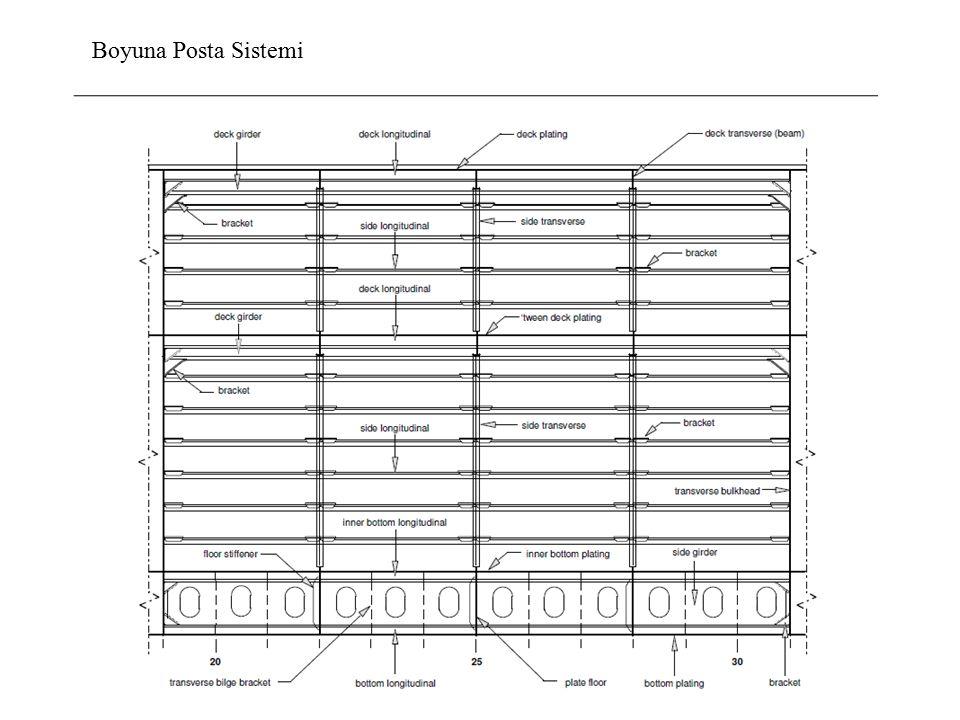 Boyuna Posta Sistemi
