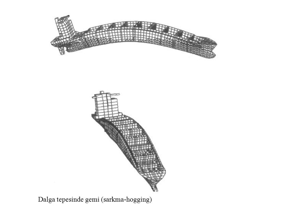 Ship in waves Dalga tepesinde gemi (sarkma-hogging)