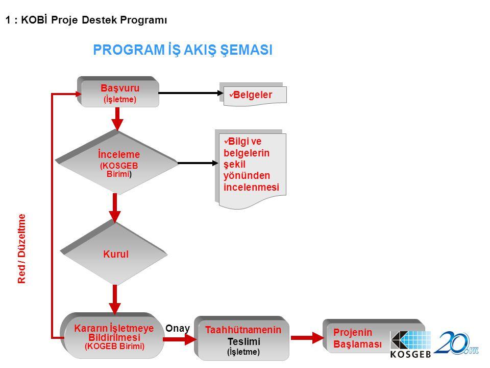 PROGRAM İŞ AKIŞ ŞEMASI 1 : KOBİ Proje Destek Programı Başvuru Belgeler
