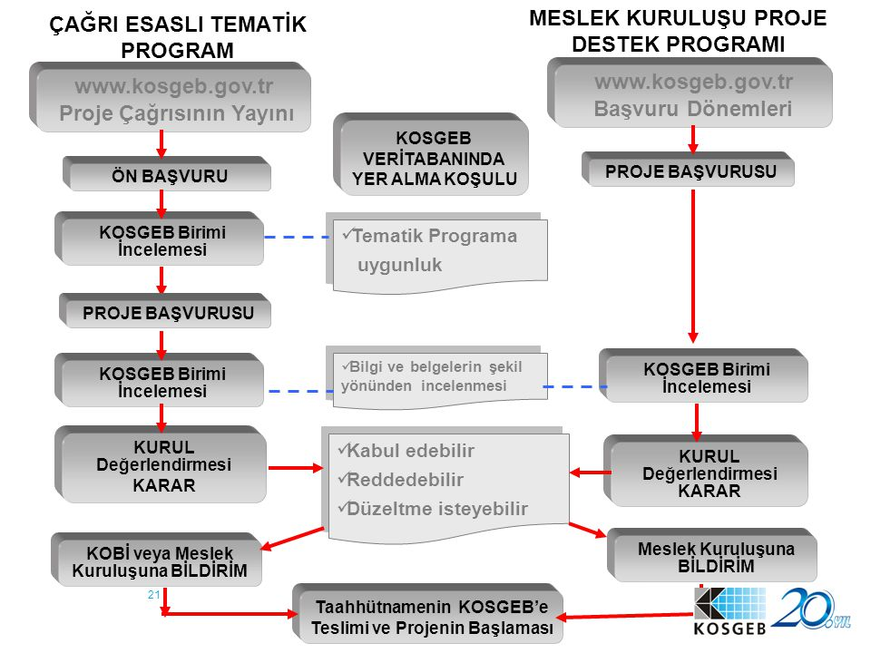 ÇAĞRI ESASLI TEMATİK PROGRAM