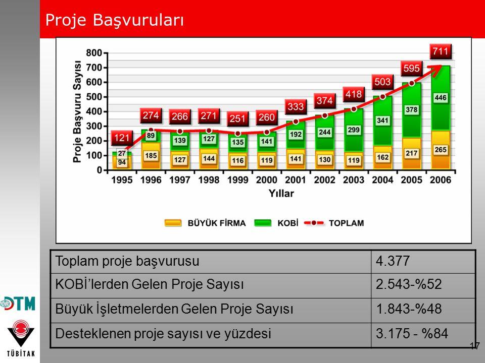 Proje Başvuruları Toplam proje başvurusu 4.377