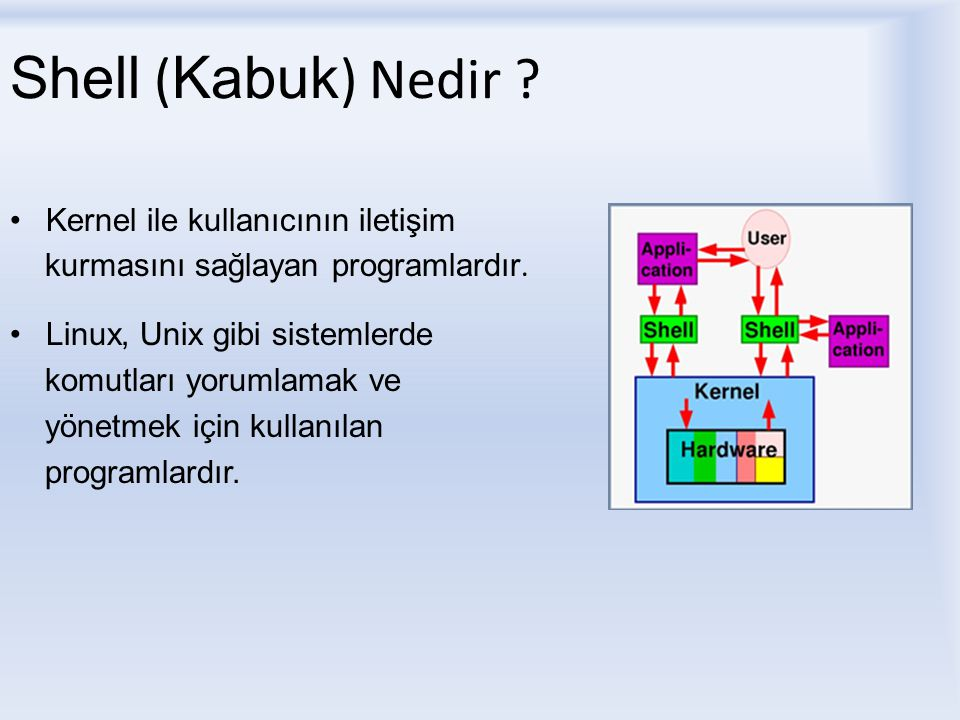 Shell (Kabuk) Nedir Kernel ile kullanıcının iletişim