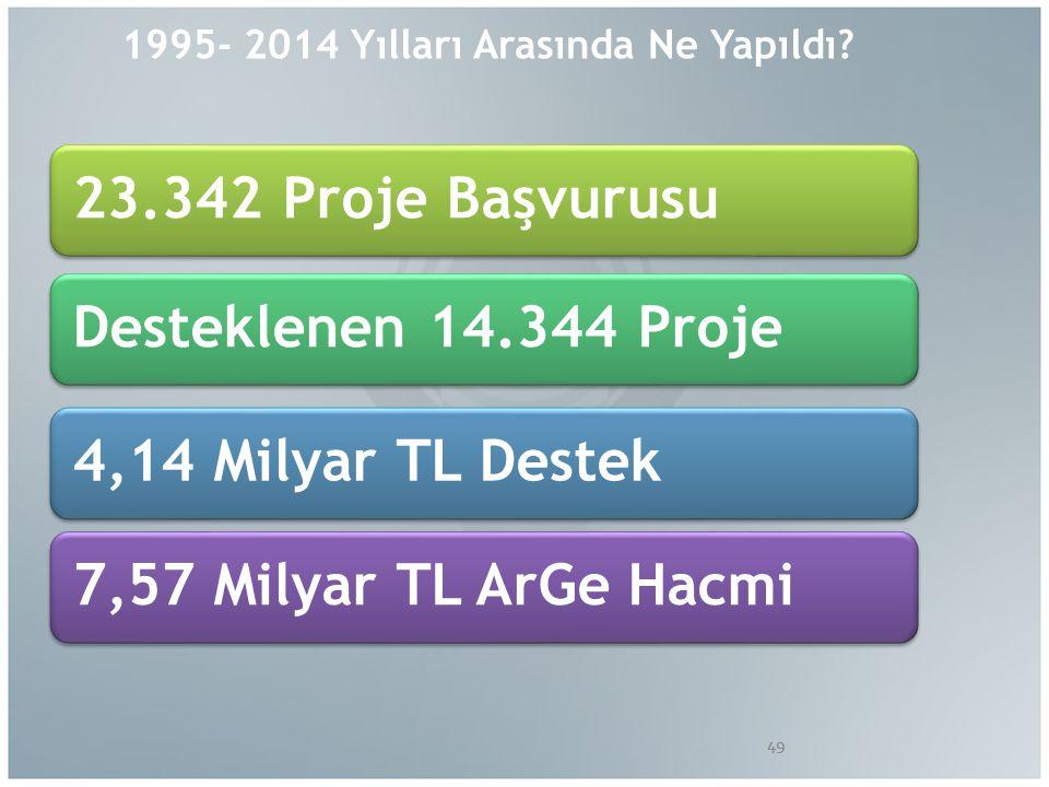 1995- 2014 Yılları Arasında Ne Yapıldı