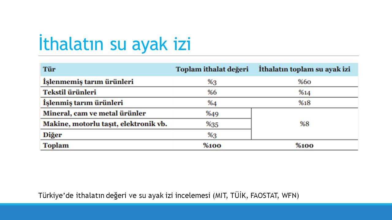 İthalatın su ayak izi Türkiye'de ithalatın değeri ve su ayak izi incelemesi (MIT, TÜİK, FAOSTAT, WFN)