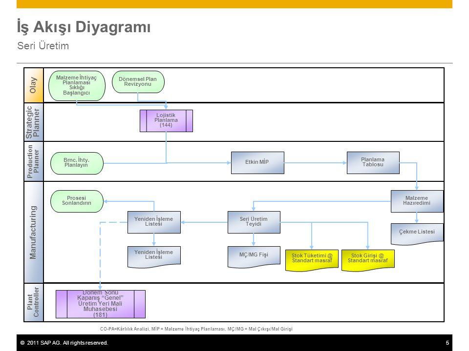 İş Akışı Diyagramı Seri Üretim Olay Strategic Planner Manufacturing