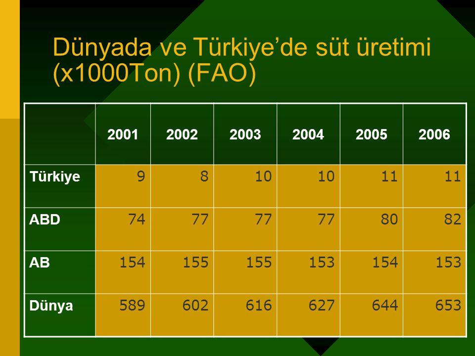 Dünyada ve Türkiye'de süt üretimi (x1000Ton) (FAO)