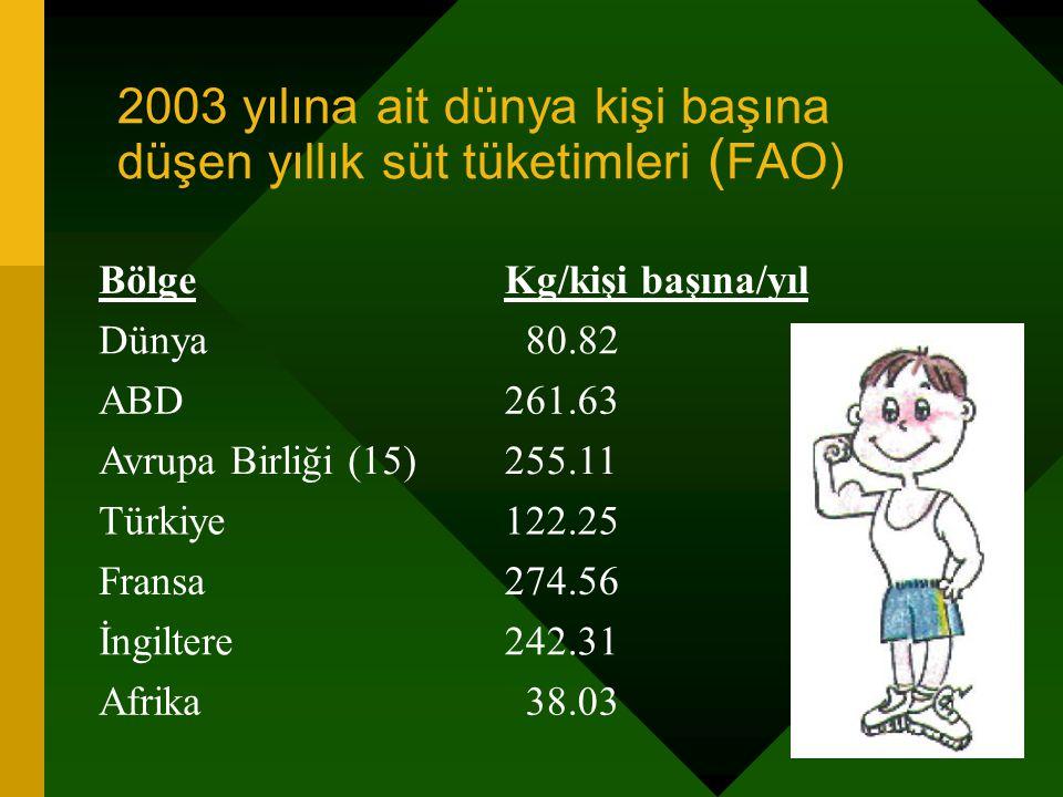 2003 yılına ait dünya kişi başına düşen yıllık süt tüketimleri (FAO)