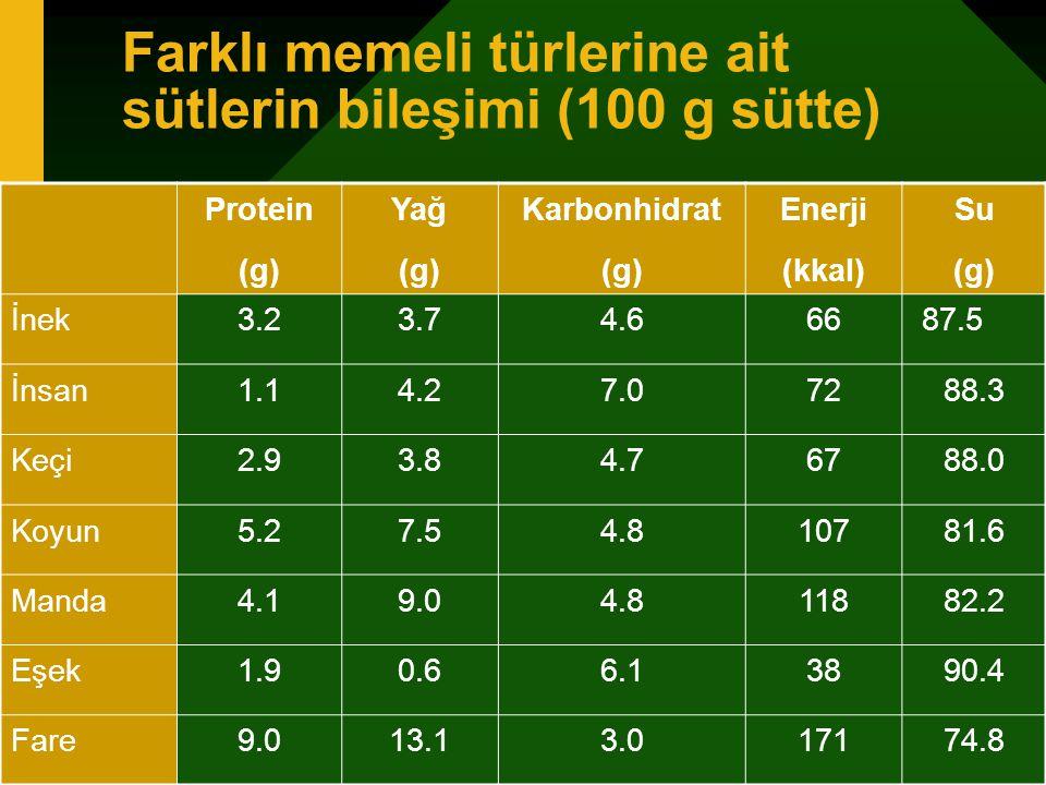 Farklı memeli türlerine ait sütlerin bileşimi (100 g sütte)