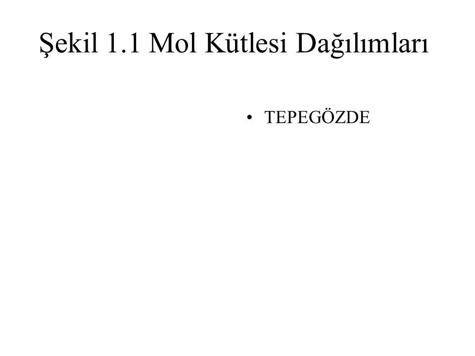 Şekil 1.1 Mol Kütlesi Dağılımları