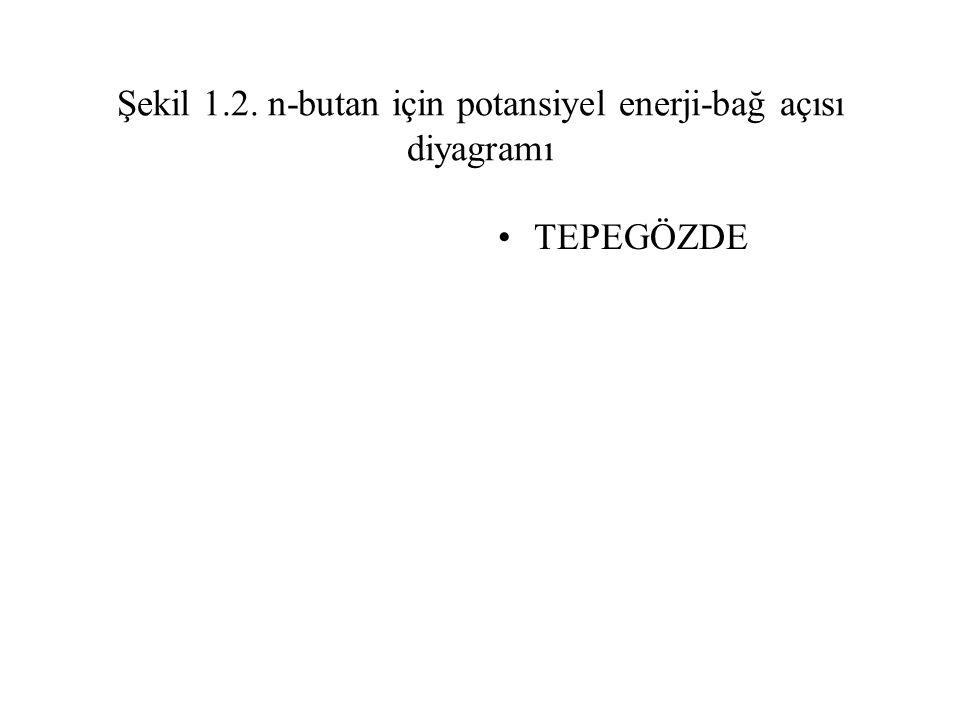 Şekil 1.2. n-butan için potansiyel enerji-bağ açısı diyagramı