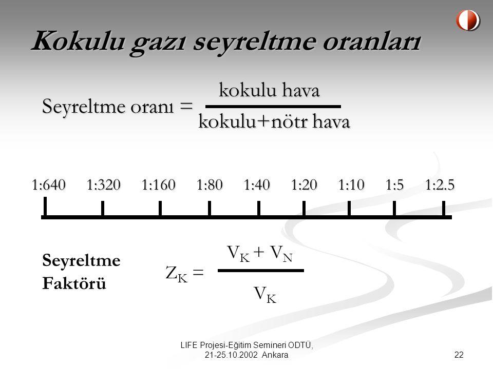 Kokulu gazı seyreltme oranları