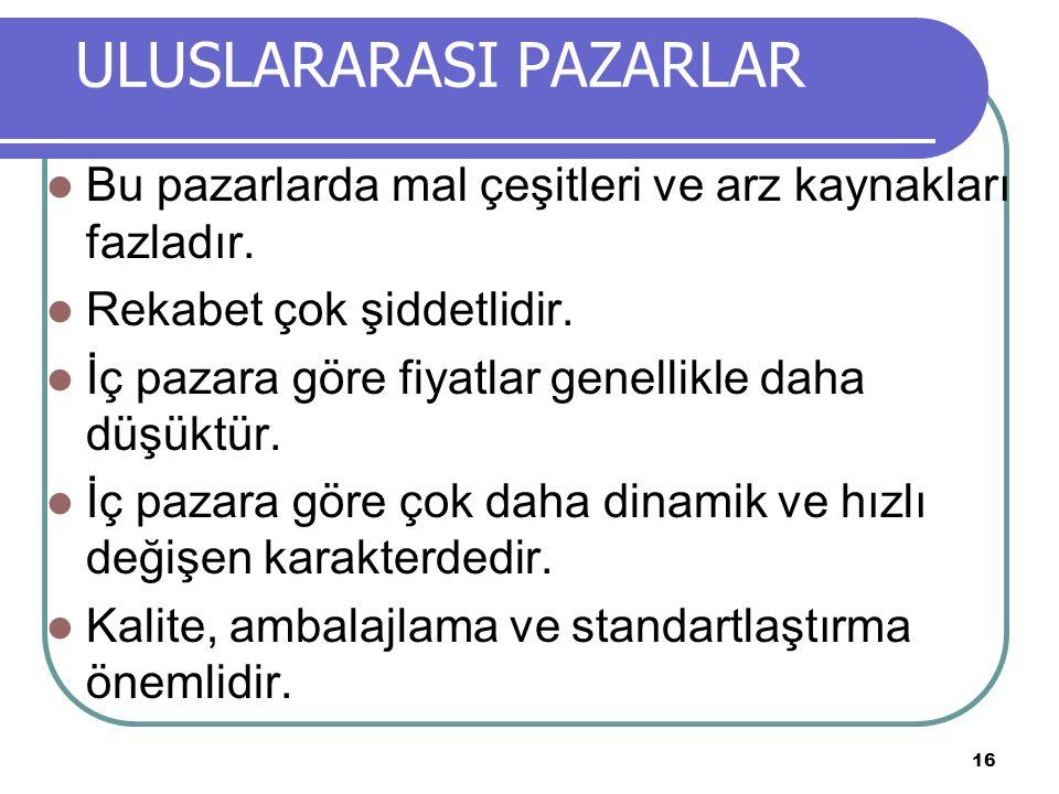 ULUSLARARASI PAZARLAR