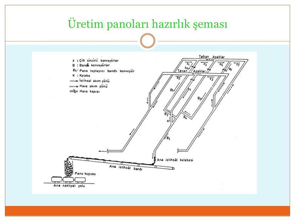 Üretim panoları hazırlık şeması