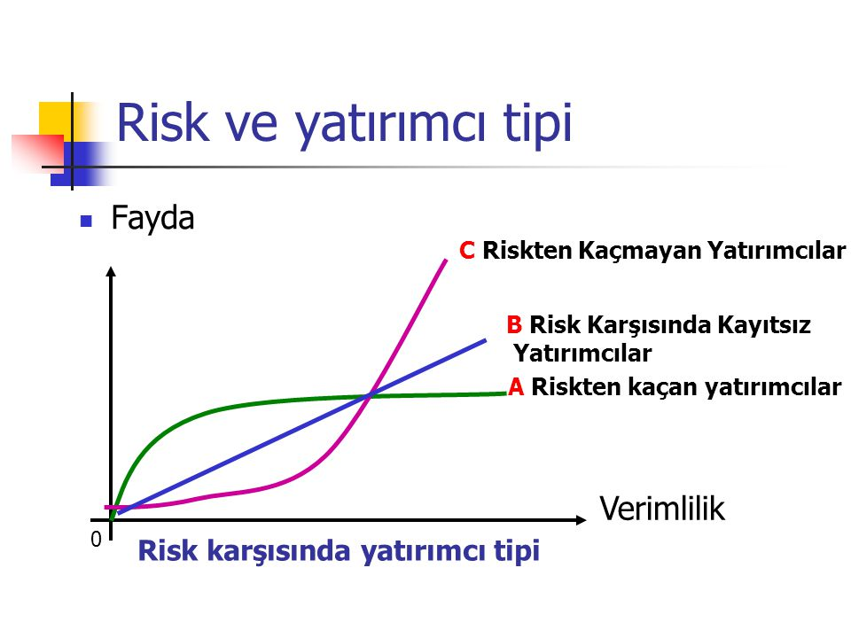 Risk ve yatırımcı tipi Fayda Verimlilik Risk karşısında yatırımcı tipi