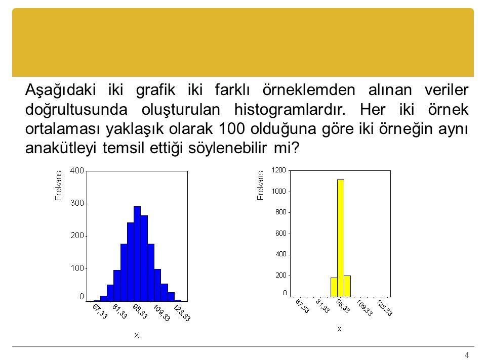 Aşağıdaki iki grafik iki farklı örneklemden alınan veriler doğrultusunda oluşturulan histogramlardır.