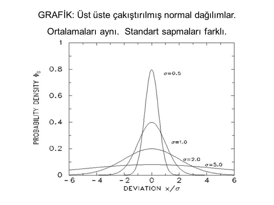 GRAFİK: Üst üste çakıştırılmış normal dağılımlar.