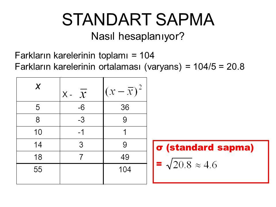 STANDART SAPMA Nasıl hesaplanıyor