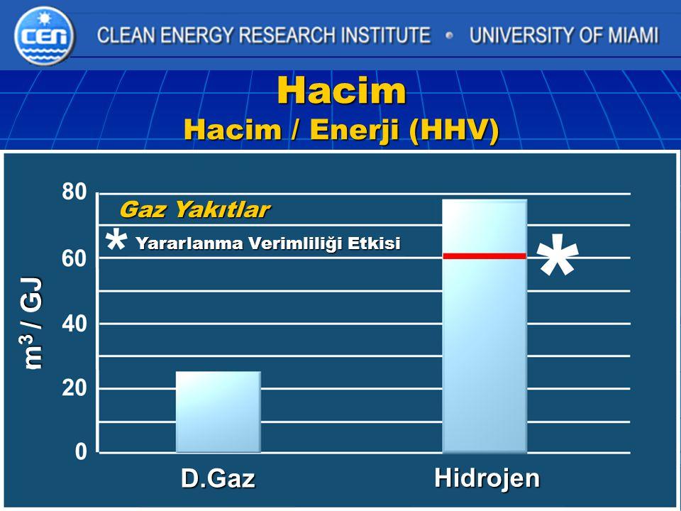 Hacim Hacim / Enerji (HHV)