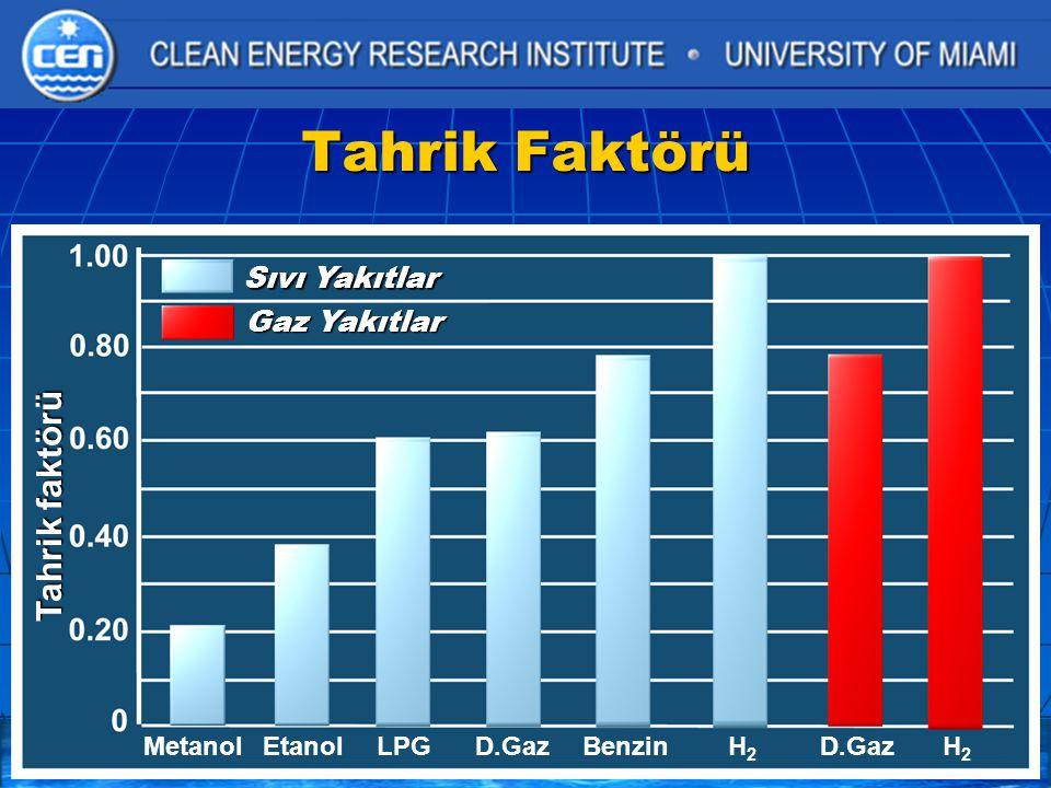 Tahrik Faktörü Tahrik faktörü Sıvı Yakıtlar Gaz Yakıtlar Metanol