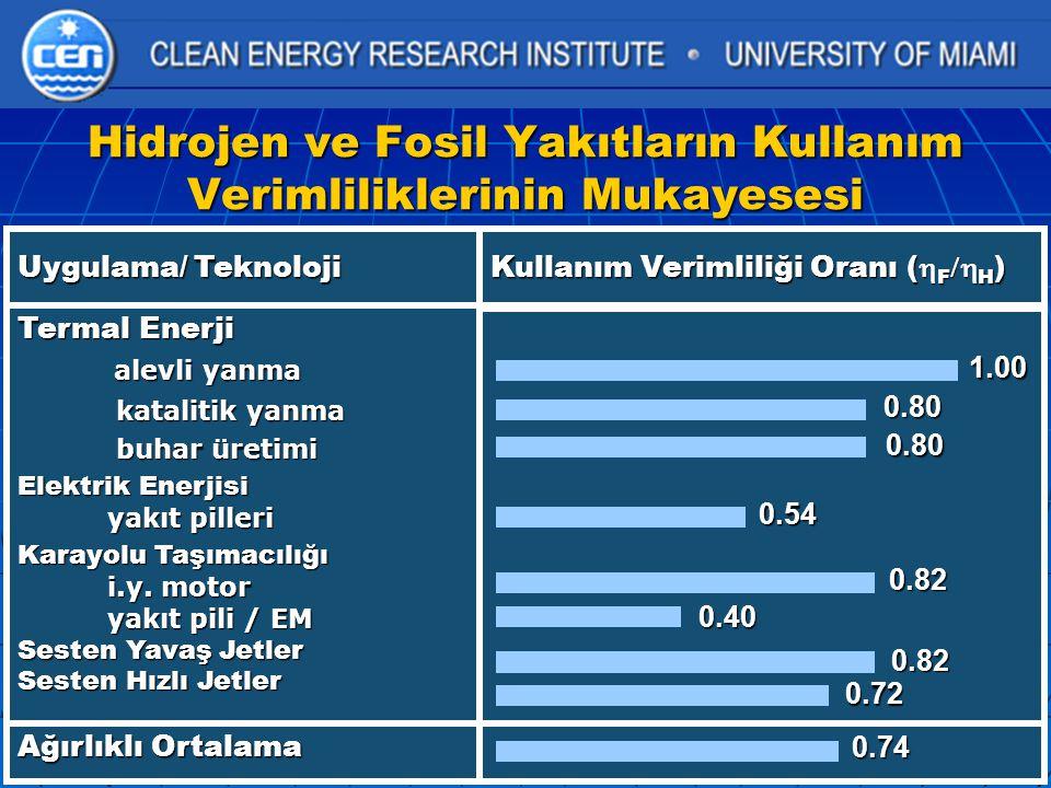Hidrojen ve Fosil Yakıtların Kullanım Verimliliklerinin Mukayesesi